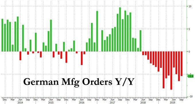 ordini tedeschi manifatturiero