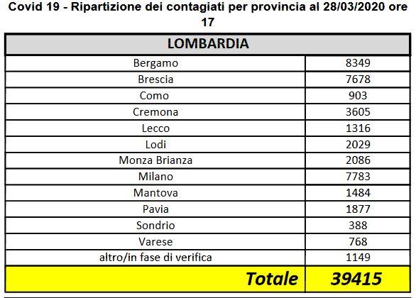 lombardia covid 28-03-20