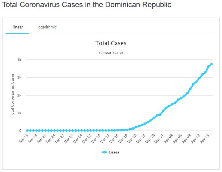 casi repubblica dominicana